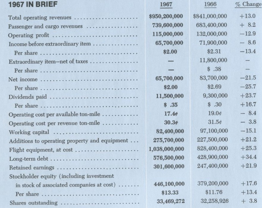 1967 Annual Report general results